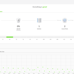Schedule LED on/off Unifi controller – Architecting the future